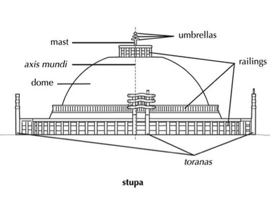 stupapart
